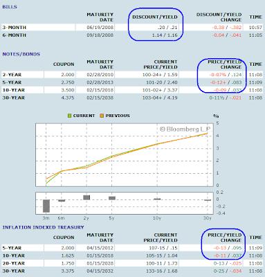 Zero coupon yield curve bloomberg : Coupons atlanta