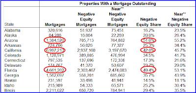 negative property values
