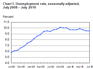 Unemployment+Rate-2010-07.png