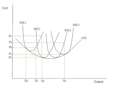 In The Long Run A Firm Will Use Level Of Inputs That Can Produce Given Output At Lowest Possible Average Cost