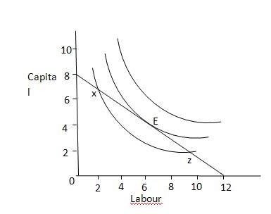 Economics: Isoquant analysis :The Economically Efficient