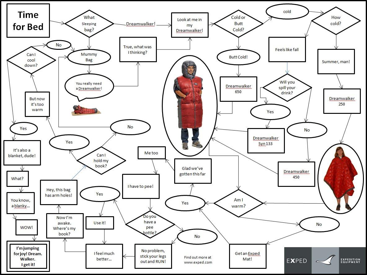 Federal Budget Process Diagram
