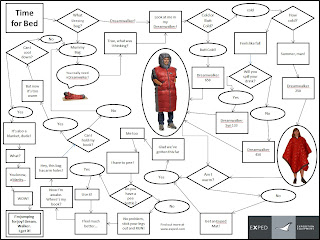 ExpedLife: Exped Dreamwalker Flow Chart