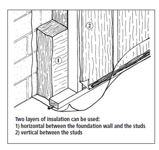 Energy Efficiency And Retrofits: Basement Insulation