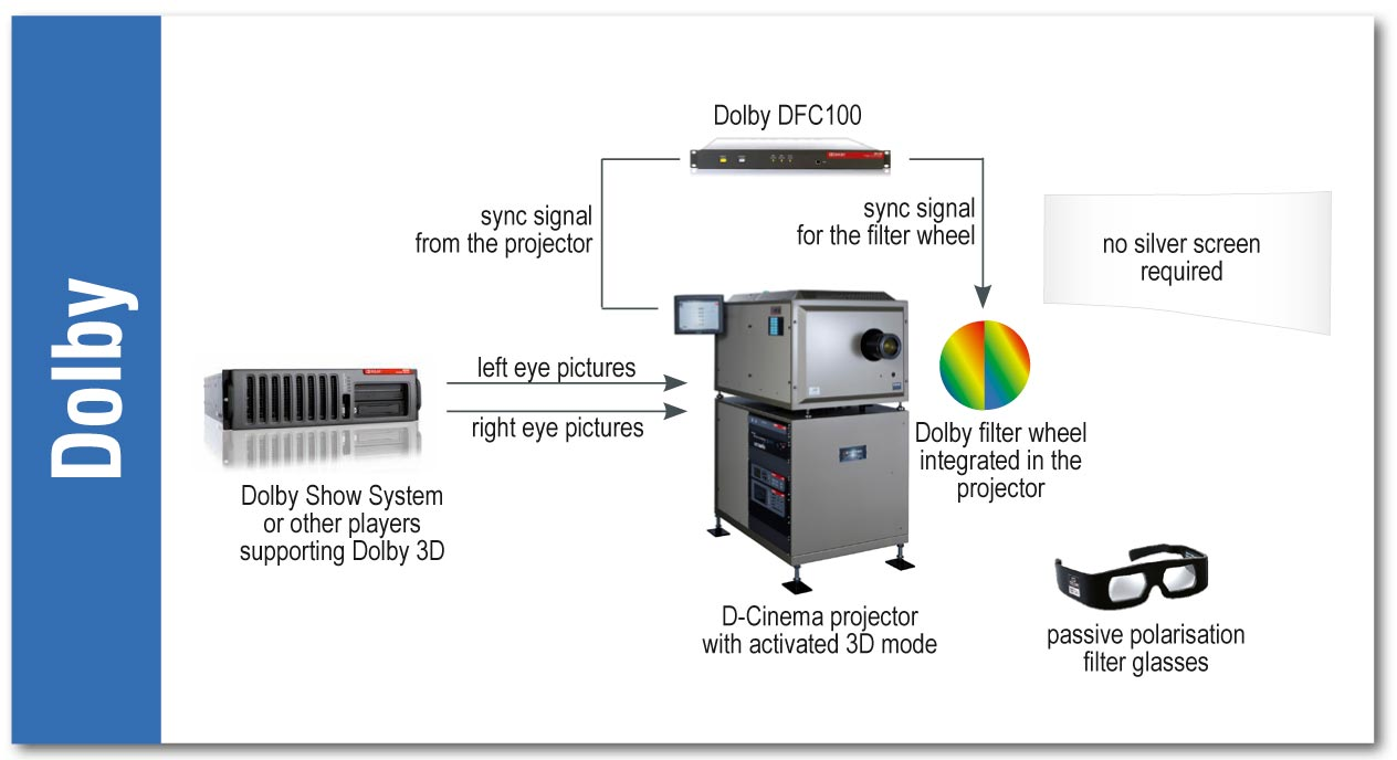 Video Technology: Dolby Digital 3D vs Real D / Master image