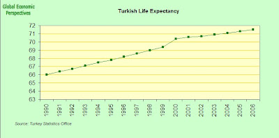 Turkey Economy Watch: Turkey Demography