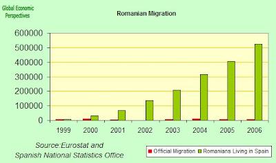 Romania Economy Watch: Romanian Migration to Spain