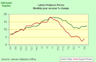 Latvia Economy Watch: August 2008