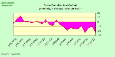 Construcción en España % variación interanual