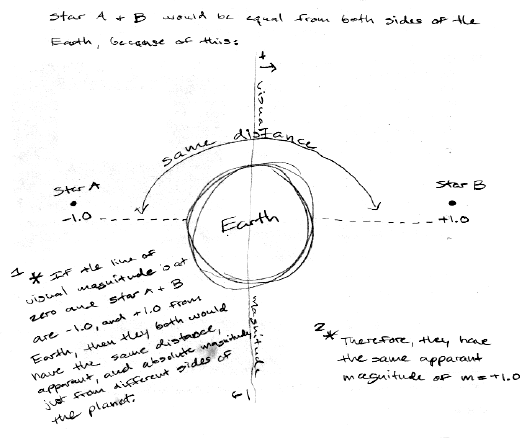 P-dog's blog: boring but important: Astronomy final exam