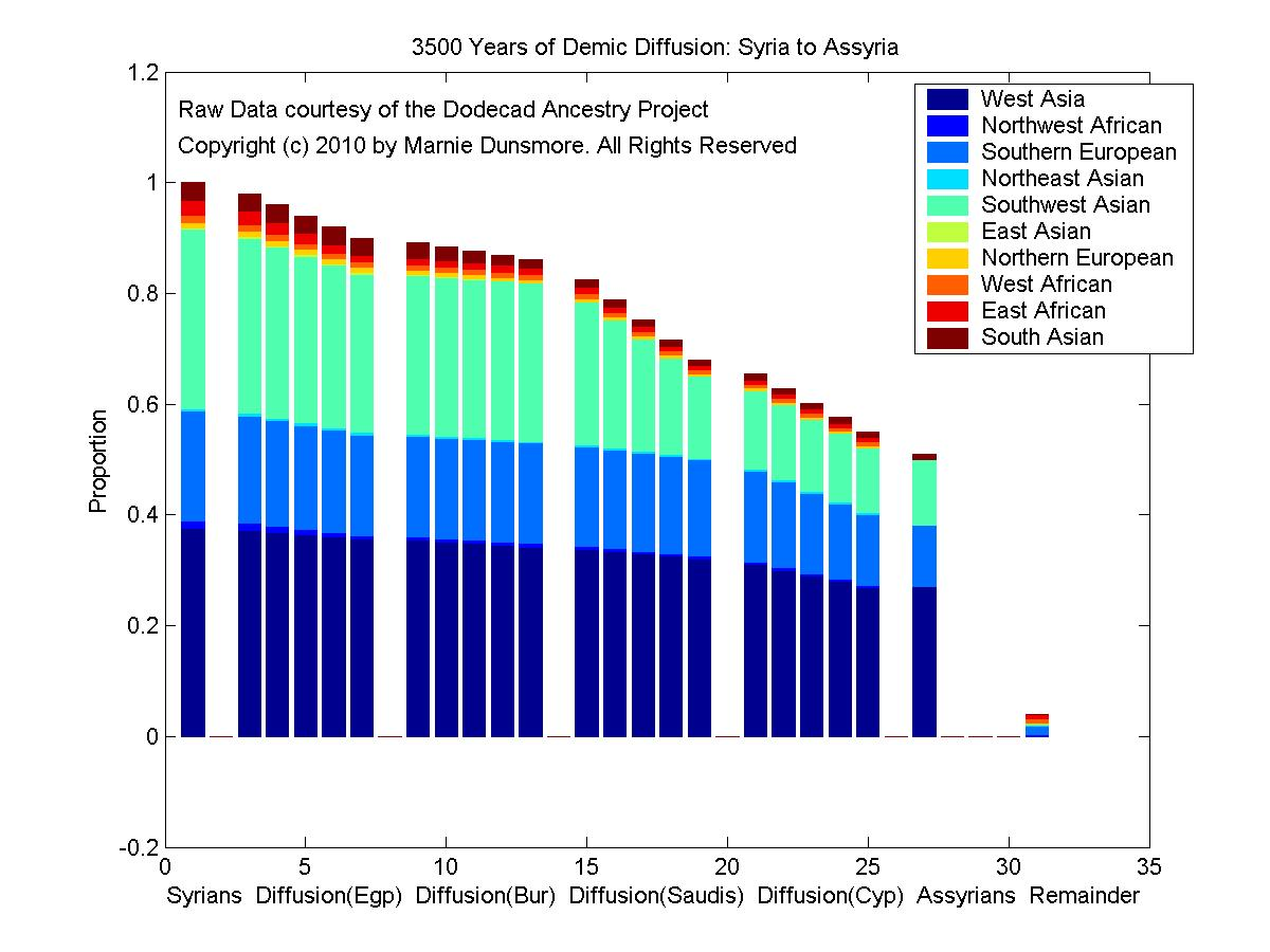 Linear Population Model: Syria to Assyria: 3500 years of