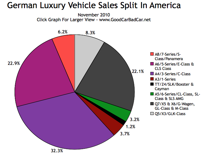 German Luxury Car Market Share In America November 2010 Gcbc