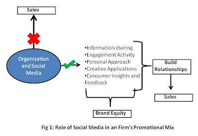 social media research report firm promotional mix