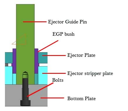 Stripper Ejector Construction Step By Step Mold Design