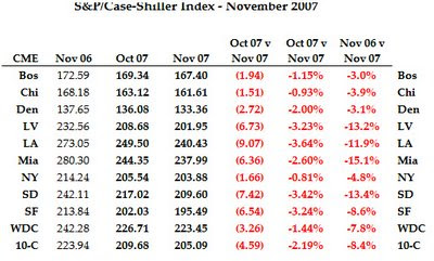 Case/Shiller Nov07 10 City index