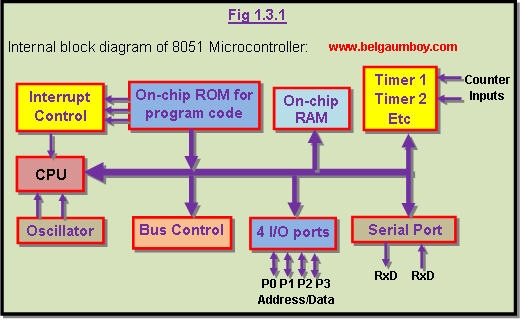 8051 Microcontroller Tutorial  10  3  10  10  10