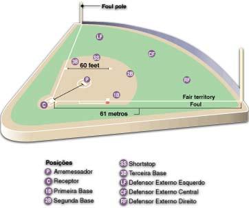 Softball reglas