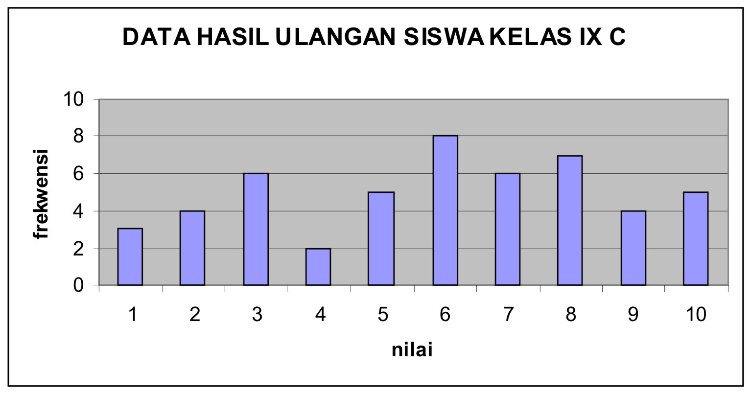 SMPN2GROGOLSUKOHARJO: SOAL - SOAL STATISTIKA