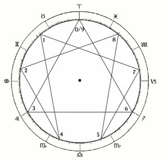 The Circle divided by 9 and 12 based on the Gnostic Circle by Patrizia Norelli-Bachelet
