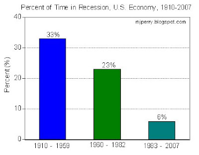 From 1910 1959 The US Economy Was In Recession About 33 Of Time 1960 1982 Only 23