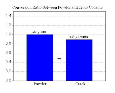 Crack vs  Powder Cocaine, In Pictures - AEI