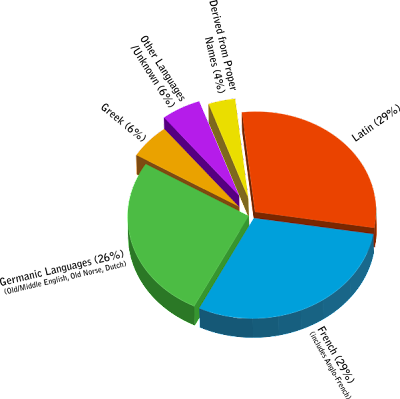 English Word Origins Pie Chart Aei