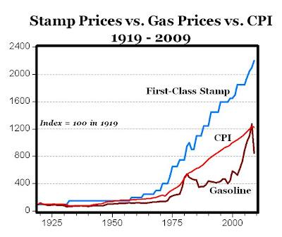 Usps Unconscionable Stamp Gouging American Enterprise