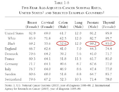 Us Vs Europe Life Expectancy And Cancer Survival American Enterprise Institute Aei
