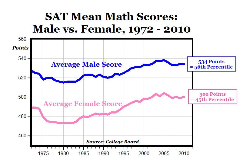 2010 SAT Math Test: Huge Gender Gap Persists With a 34 Point