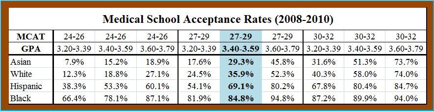 Medical School Acceptance Rates, 2008-2010