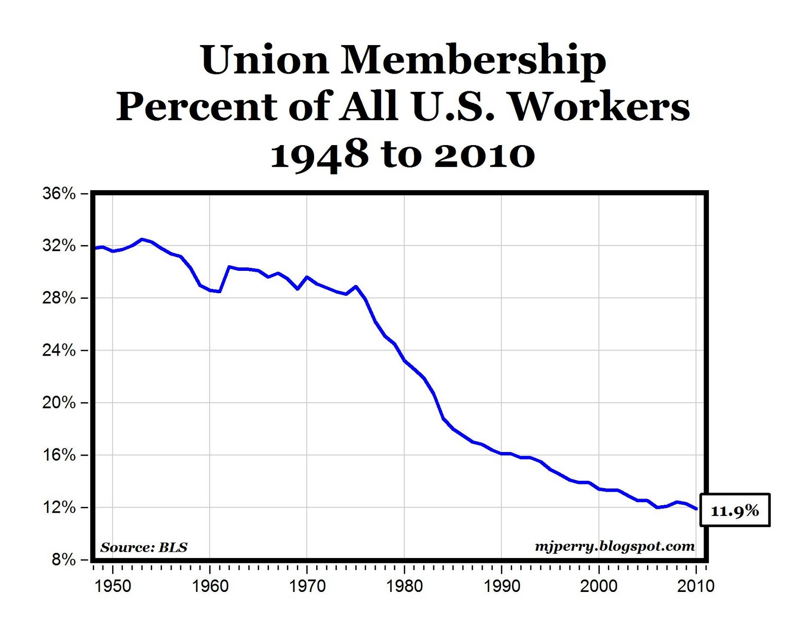 Chart of the Day: Union Membership in the U.S. Falls Below 12% in ...