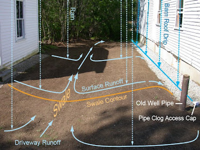 french drain design diagram 7 blade wiring trailer dover projects here s how the surface runoff water moves down into swale and away from barn foundation or you can also see that i ve cut
