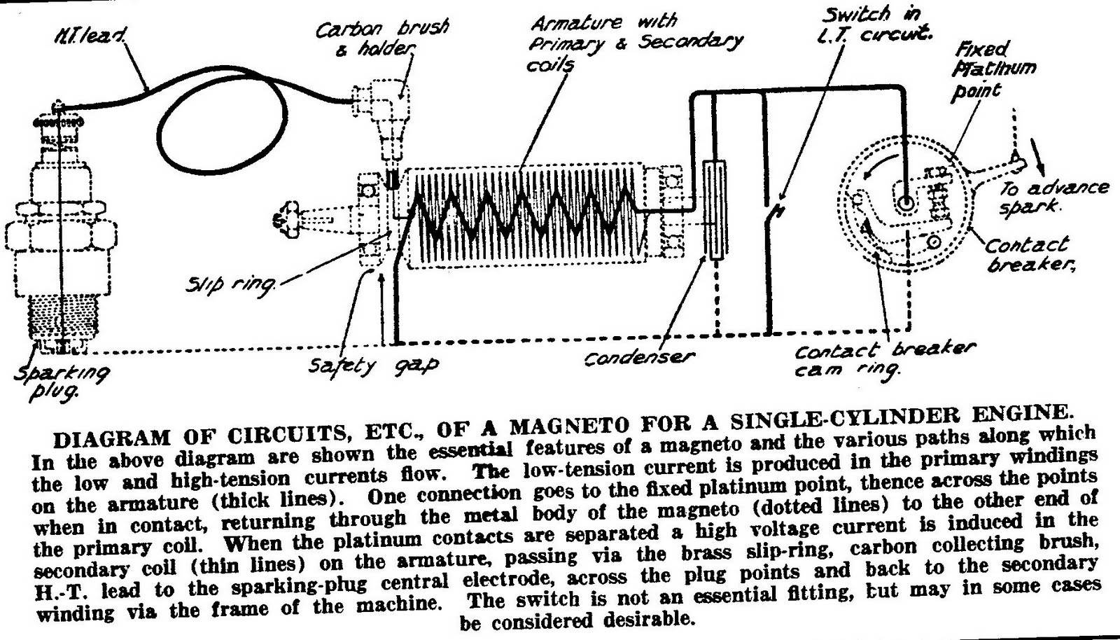 first a self explanatory wiring diagram from radco s vintage motorcyclists workshop showing how a magneto works  [ 1600 x 914 Pixel ]