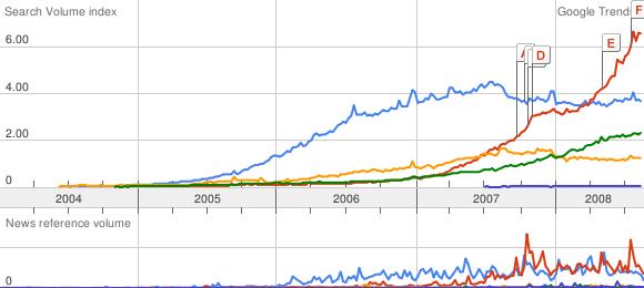 Who Killed Orkut: Facebook Or Google Itself [Study]