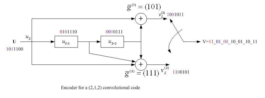 研究記錄簿: 使用C語言實現旋積碼的編解碼器