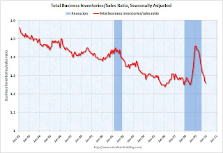 Inventory Sales Ratio