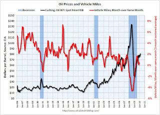 Oil Prices and Vehicle Miles