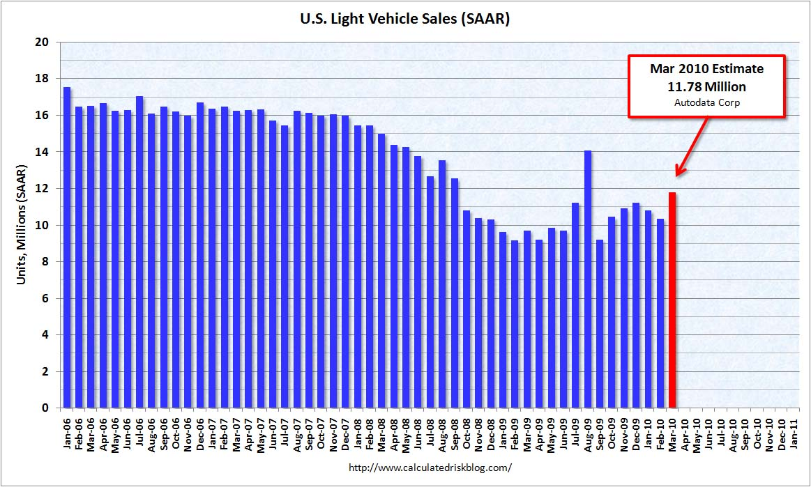 Cash For Clunkers >> Calculated Risk: U.S. Light Vehicle Sales 11.8 Million ...