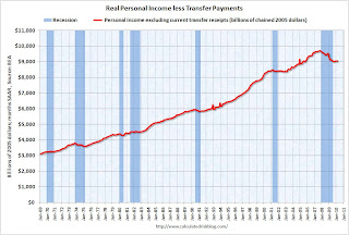 Personal Income less Transfer