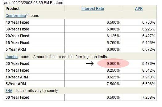 Calculated Risk: Wells Fargo 30 Year Jumbo Mortgage Rates