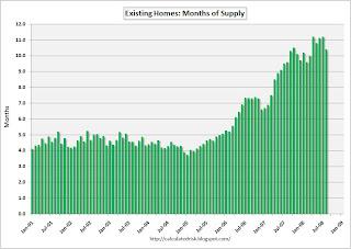 Home esistenti vendite mesi di approvvigionamento