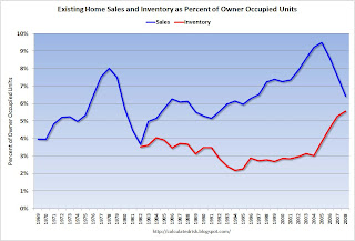 Existing Home Sales Turnover