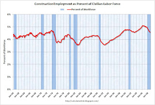 Construction Employment as Percent of Workforce