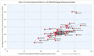 U-6 State Unemployment vs Mortgage delinquency Rate
