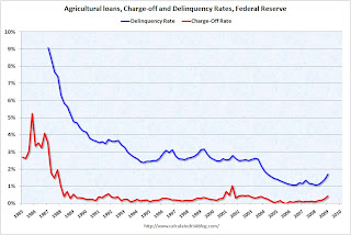Agricultural Loans, Charge-off and delinquency rates
