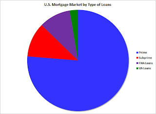 U.S. Mortgage Market by Type