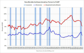 Non-Residential Investment as Percent of GDP
