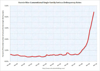 Fannie Mae Seriously Delinquent Rate