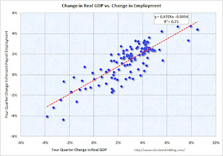Change in Real GDP and Change in Payroll Employment