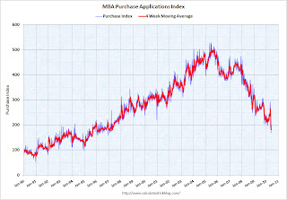 MBA Purchase Index
